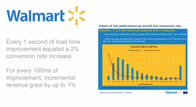 Walmart Page Speed Stats